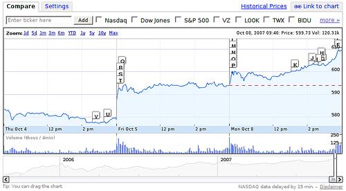 google-stock.jpg